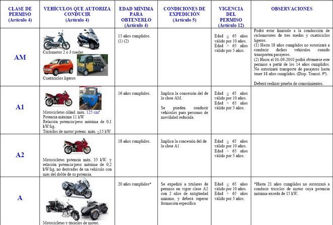 Guantes Para Conducir >> Los nuevos permisos de conducción de motos. - Canariasenmoto.com